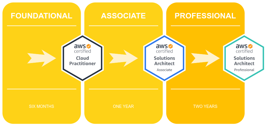 Learning Path AWS